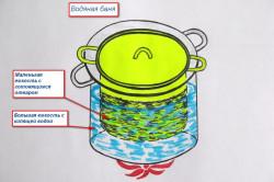 Водяная баня для приготовления раствора