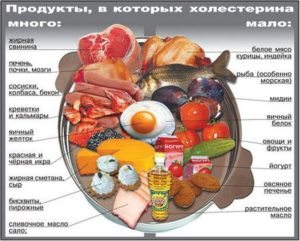 Гипохолестериновая диета стол номер 10: меню на неделю для ...