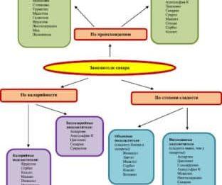Обзор заменителей сахара при диабете 2 типа