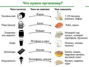 Потребность организма