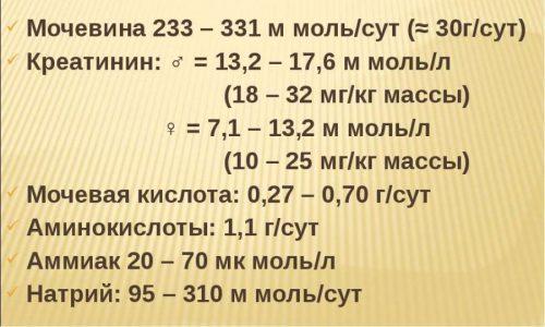 Химический состав мочи (основные компоненты)