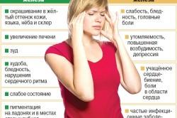 Симптомы при избытке и недостатке железа